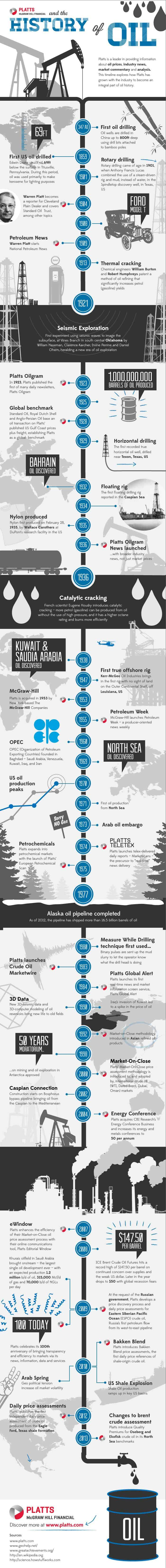Infographic about the history of oil drilling and where it is today.