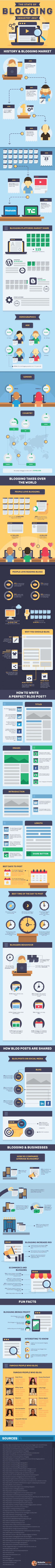 Infographic about the current state of blogging industry and what are the current trends.