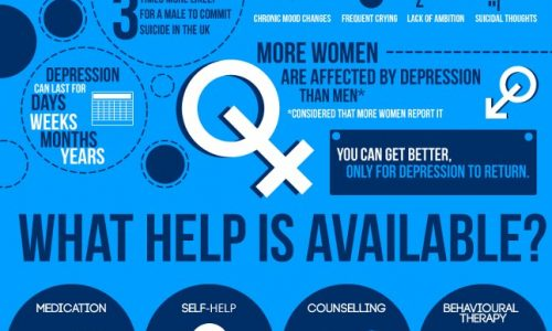 An image showing the help available for depression