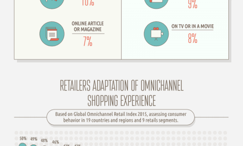 infographic describes future of retail