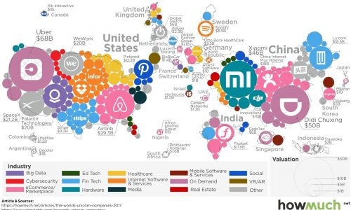 infographic describes billion dollar startups around the world