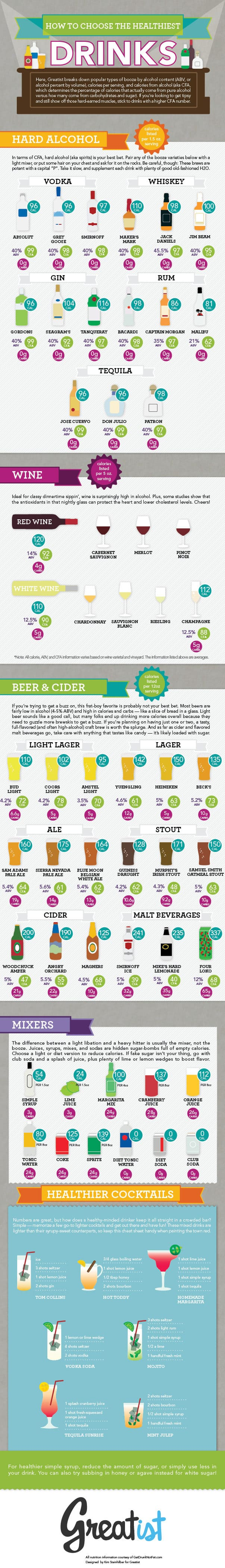 Choose healthy wine, beer and cocktails