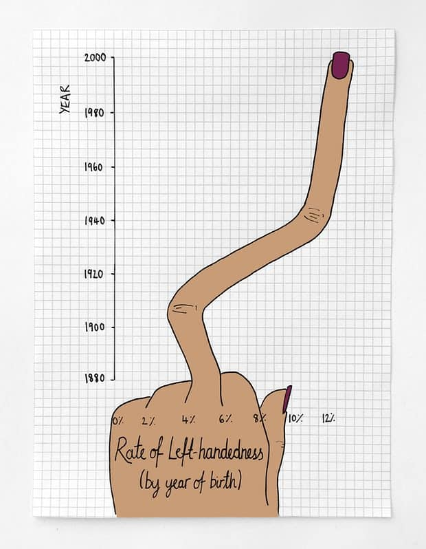 Left-Handedness In The U.S. Is On The Rise | Daily Infographic