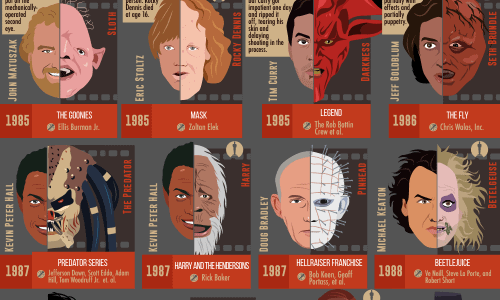 infographic of CGI and makeup in movies