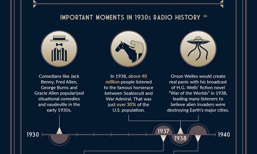 facts about radio usage and how it became so popular