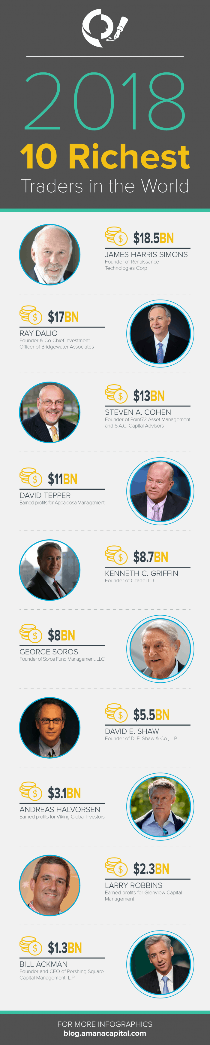 Worldwide richest tarders