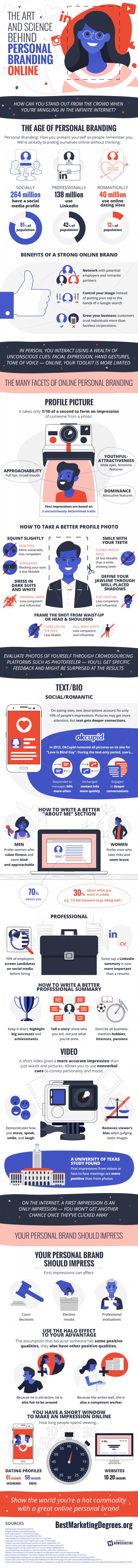 infographic explains the science behind personal branding and how to market yourself to consumers and employers