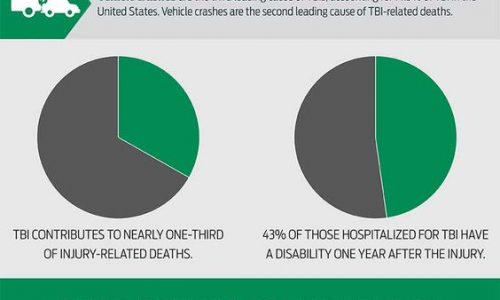 infographic describes prevalence and consequences of traumatic brain injury
