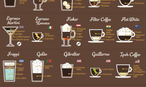 infographic of 80 types of coffee from around the world