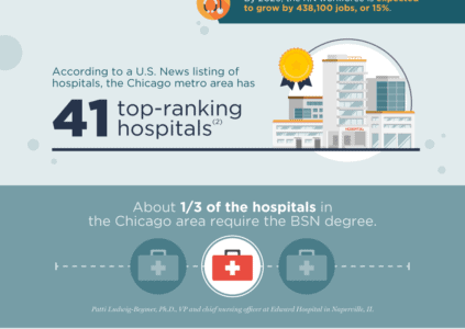infographic on BSN nurse market in chicago infog