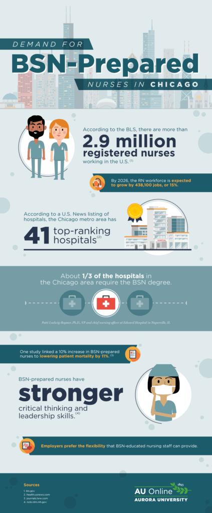infographic on BSN nurse market in chicago infog