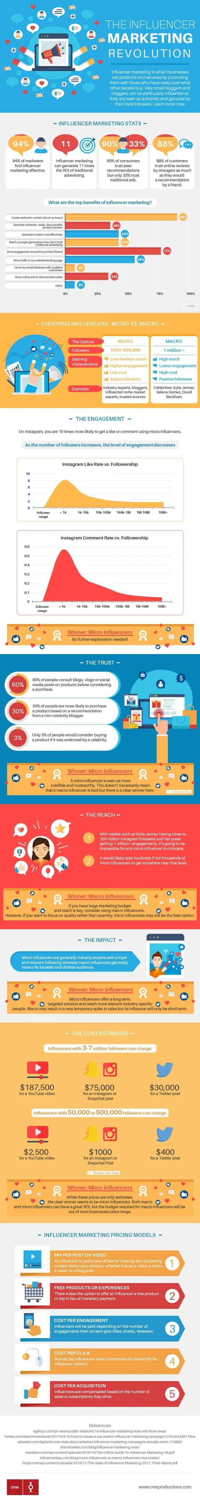 infographic describes influencer marketing industry and why it's valuable for companies