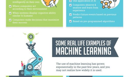 infographic explains what machine learning is and how it'll impact the future