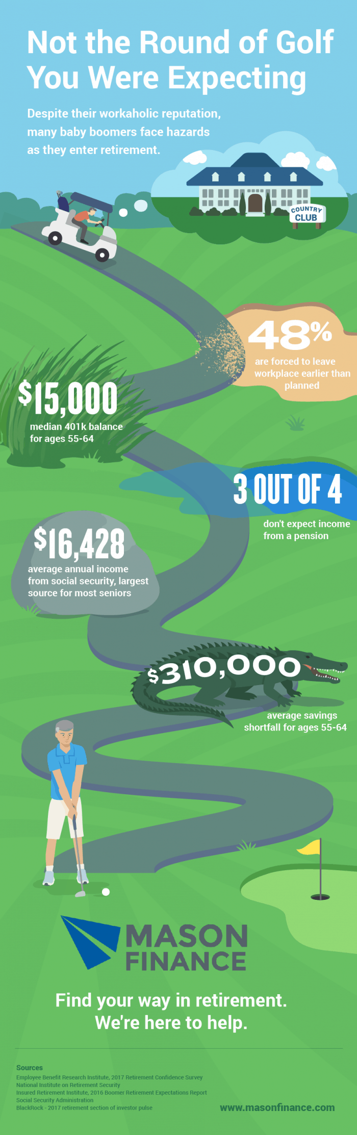 infographic describes the potential pitfalls of retirement