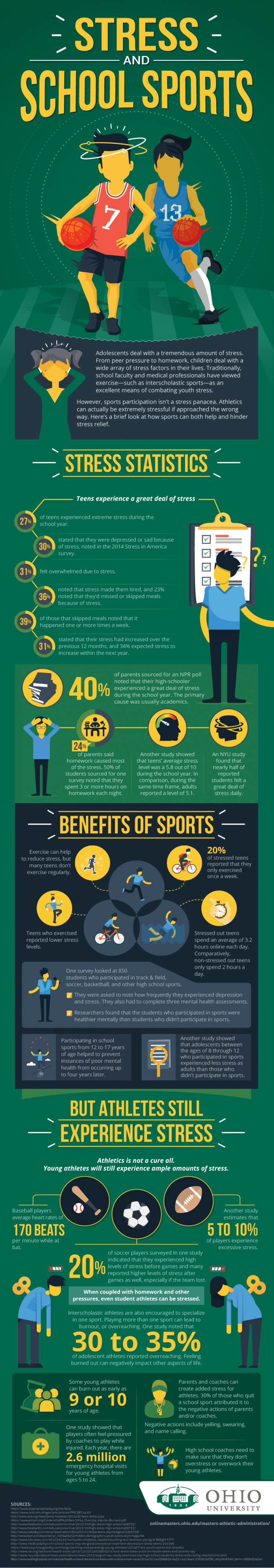 infographic about the benefits of school sports for teenagers