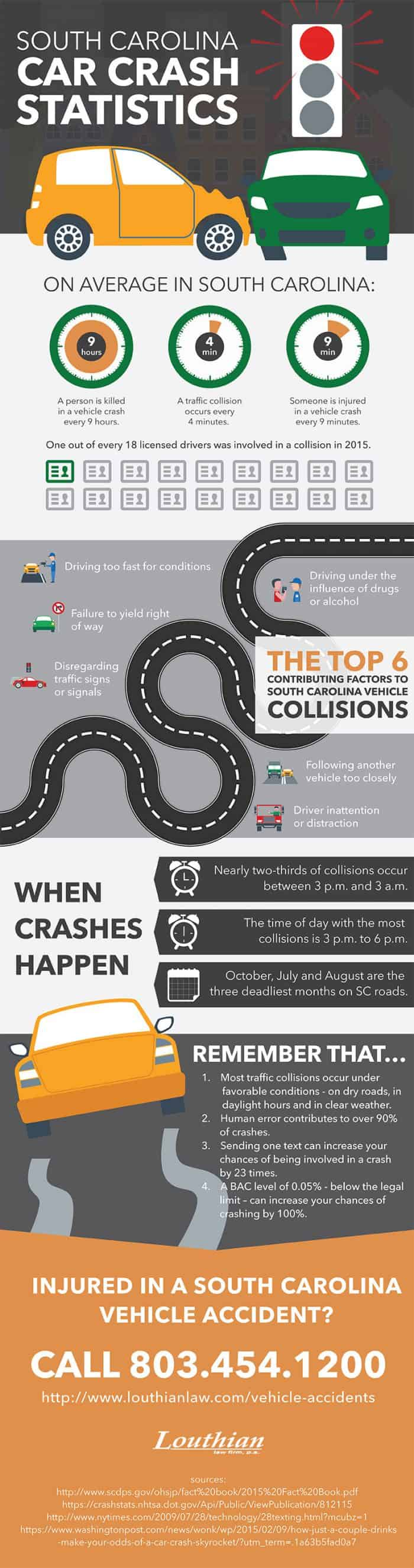 infographic describes frequency of car accidents in the U.S.