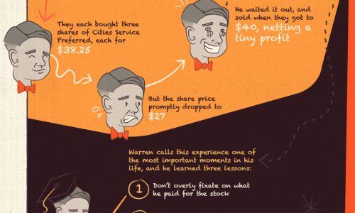 infographic describes warren buffett's early years