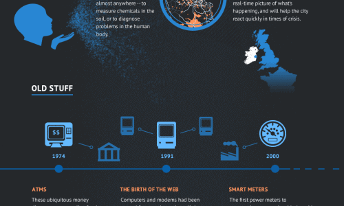infographic with a guide to the internet of things