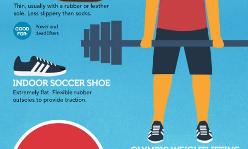 infographic describes the best sneakers and shoes for hiking, running, cycling, basketball, volleyball, running and more