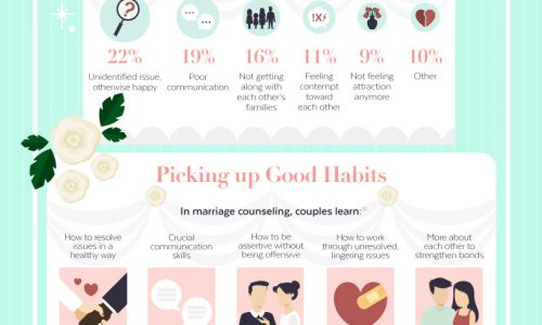 Statistics about marriage, marriage counseling, divorce, how to save a marriage and why counseling is beneficial