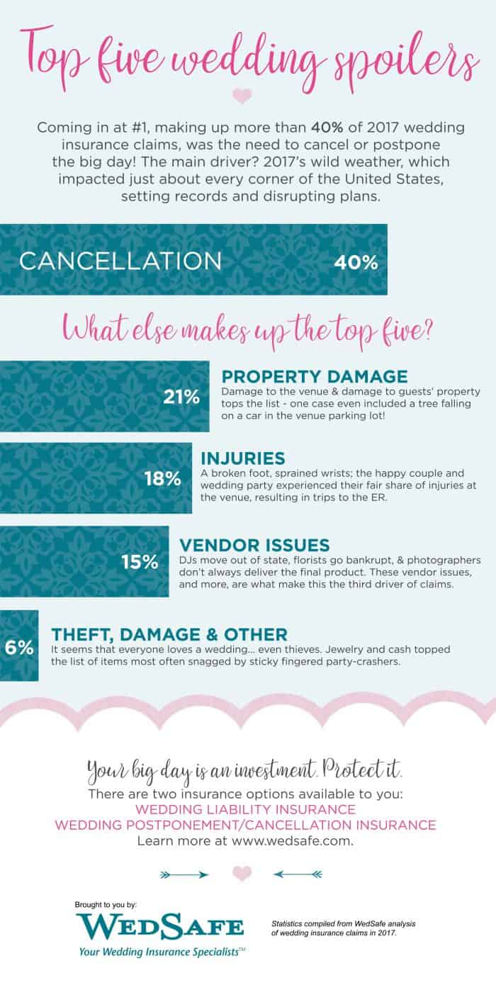 infographic describes some of the top causes of wedding mishaps