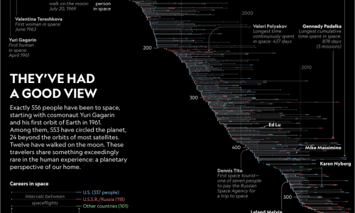 infographic lists 556 people who have traveled to space