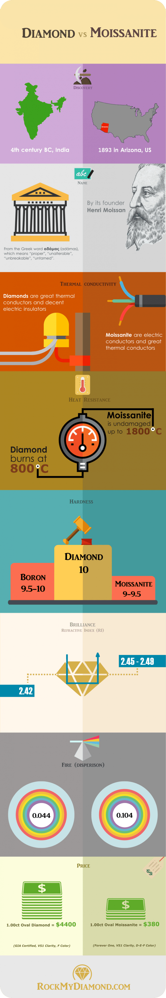 infographic describes differences between moissanite and diamonds