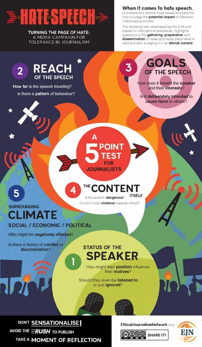infographic describes how to determine whether something is hate speech