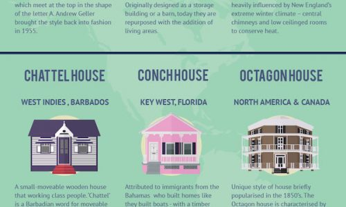 infographic shares 21 house styles from around the world, including geodesic, igloos, sears catalogue