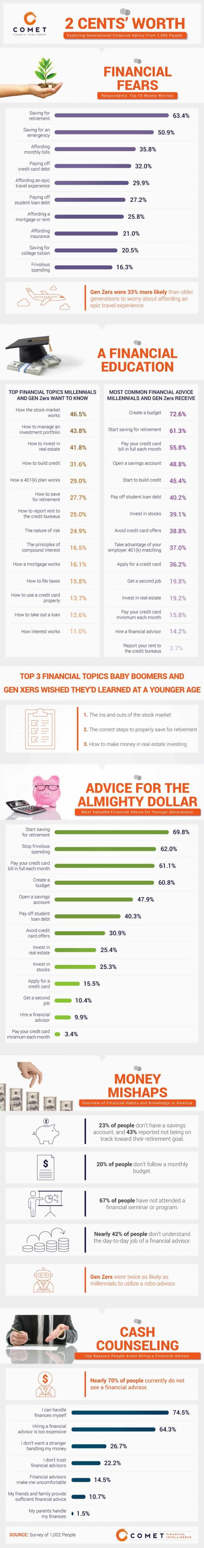 Crucial financial advice for millennials infographic.