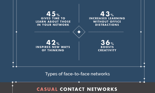 Infographic on how to build a strong network