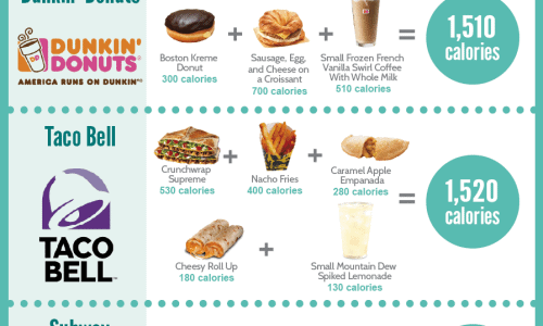 what 1500 calories looks like at restaurants like mcdonald's, panda express, chick-fil-a, wendy's, burger king