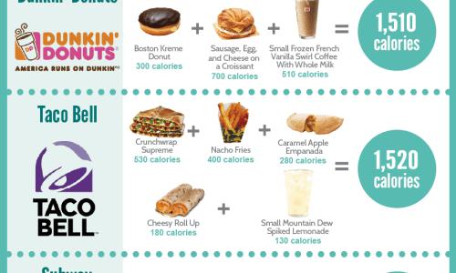 what 1500 calories looks like at restaurants like mcdonald's, panda express, chick-fil-a, wendy's, burger king