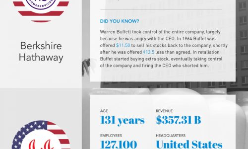 Fascinating-Facts-Worlds-Largest-Companies