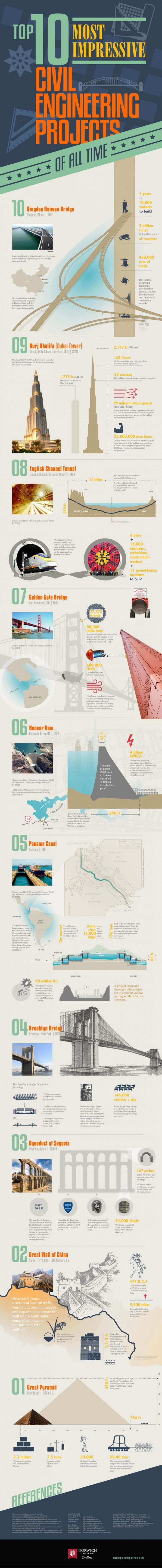 Impressive Civil Engineering