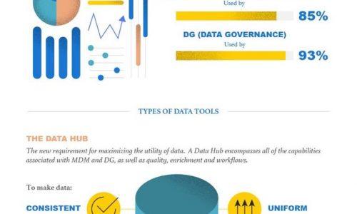 CDO job market infographic