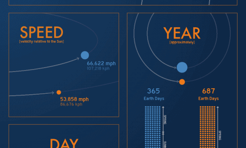 Things you didnt know about mars infographic