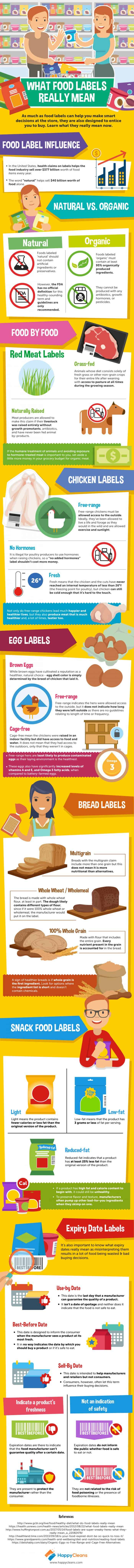 food label meanings
