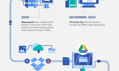 History of File Sharing