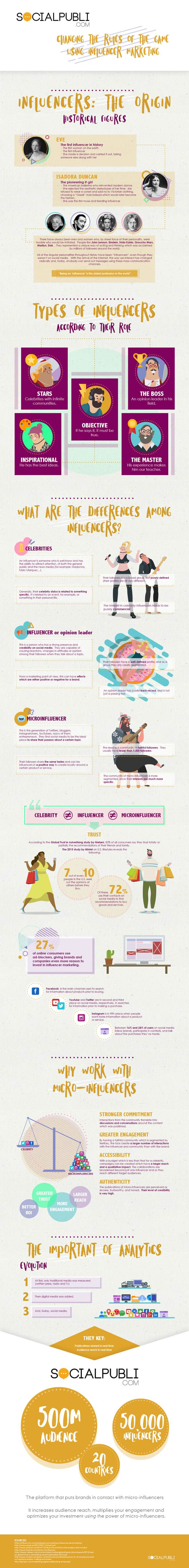 Micro-influencers Infographic