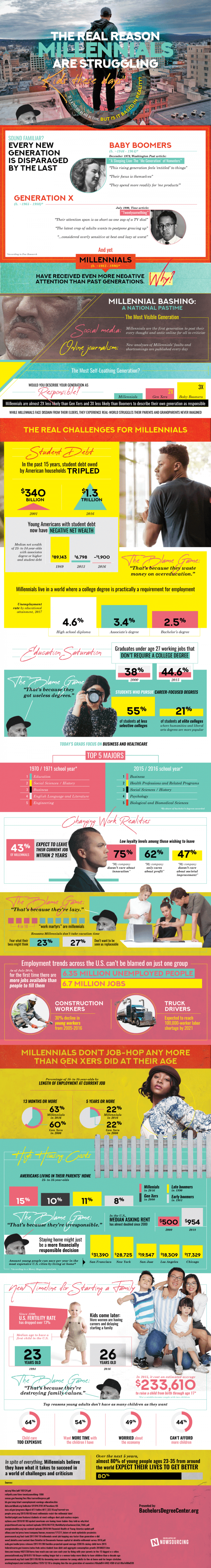 Millennials are Struggling Infographic