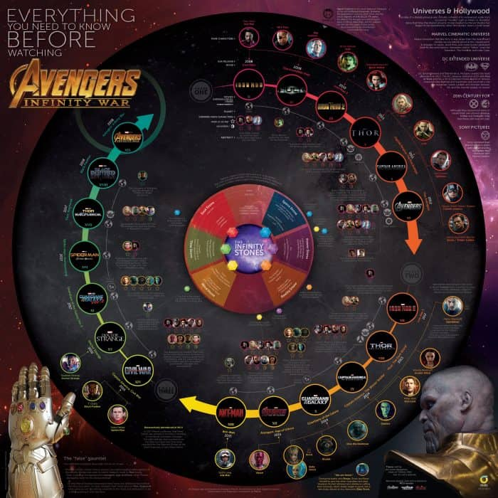 An Introductory Infographic to Read Before Seeing Avengers Infinity War