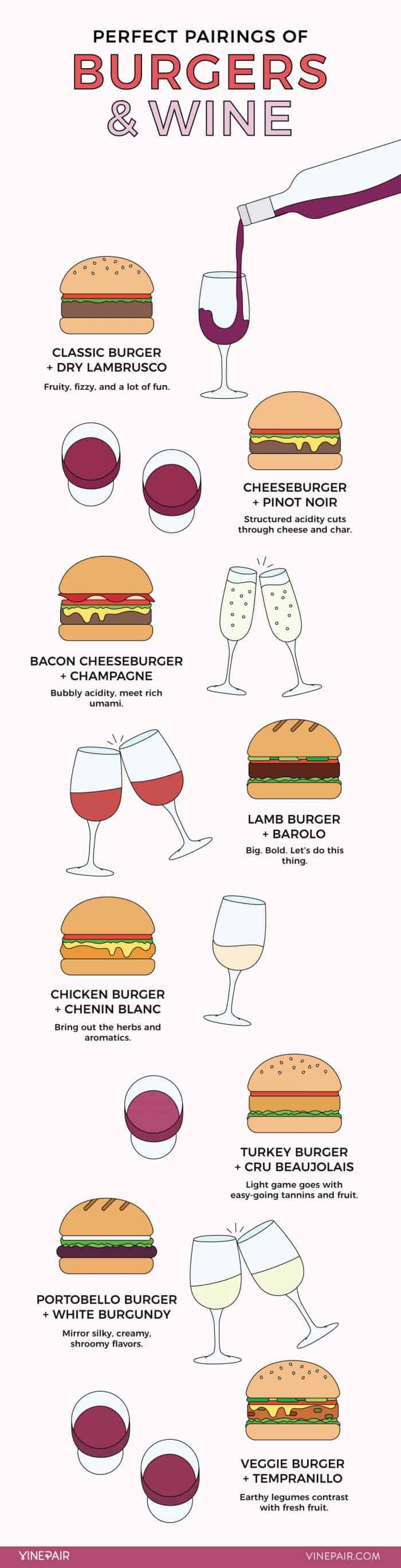 Description of burgers with wine for pairing