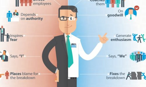 Man resembling manager, one side depicts boss other signifies leader