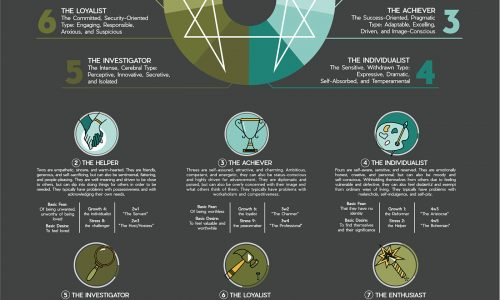 Enneagram nine types and descriptions plus basic fears desires