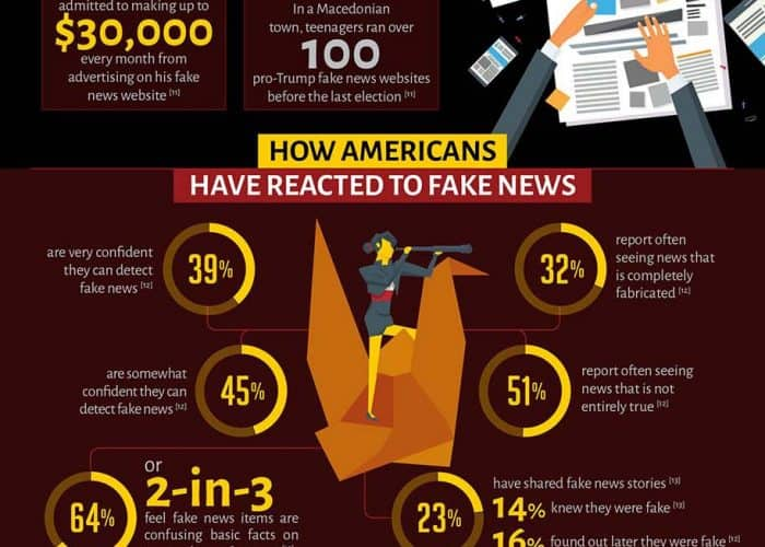 Truth About fake news infographic