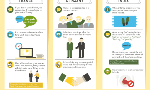 Global Manners infographic