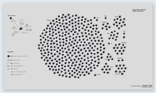 Mascara Visualization