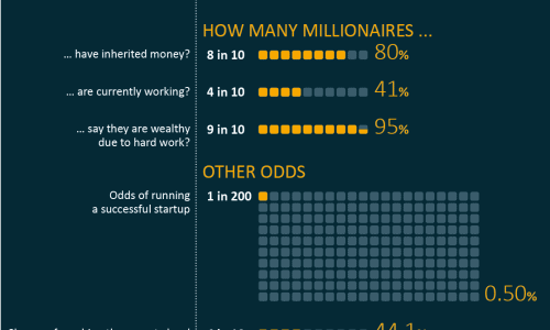Odd of becoming a millionaire infographic