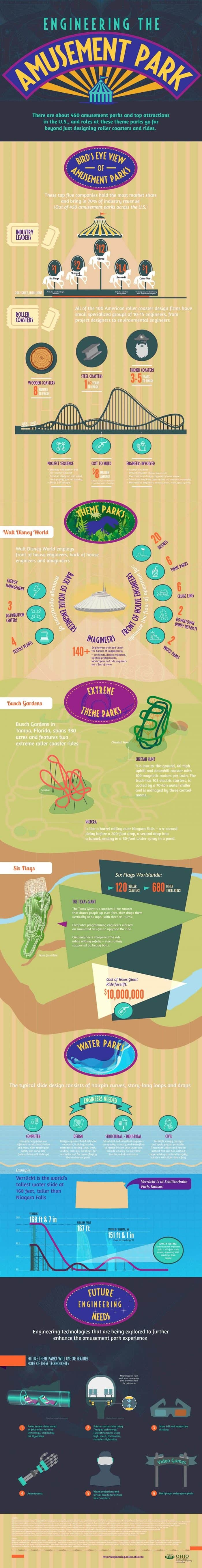 amusement parks engineering infog